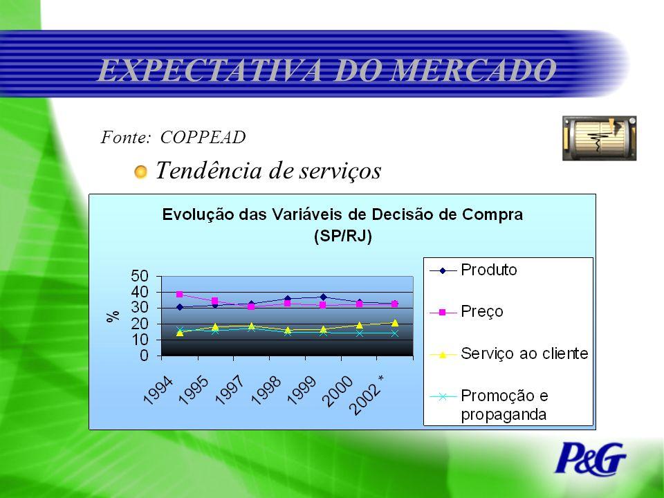 EXPECTATIVA DO MERCADO Fonte: COPPEAD Tendência de serviços
