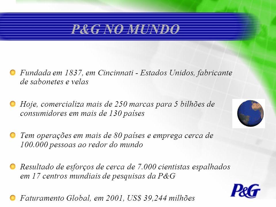 P&G NO MUNDO Fundada em 1837, em Cincinnati - Estados Unidos, fabricante de sabonetes e velas Hoje, comercializa mais de 250 marcas para 5 bilhões de