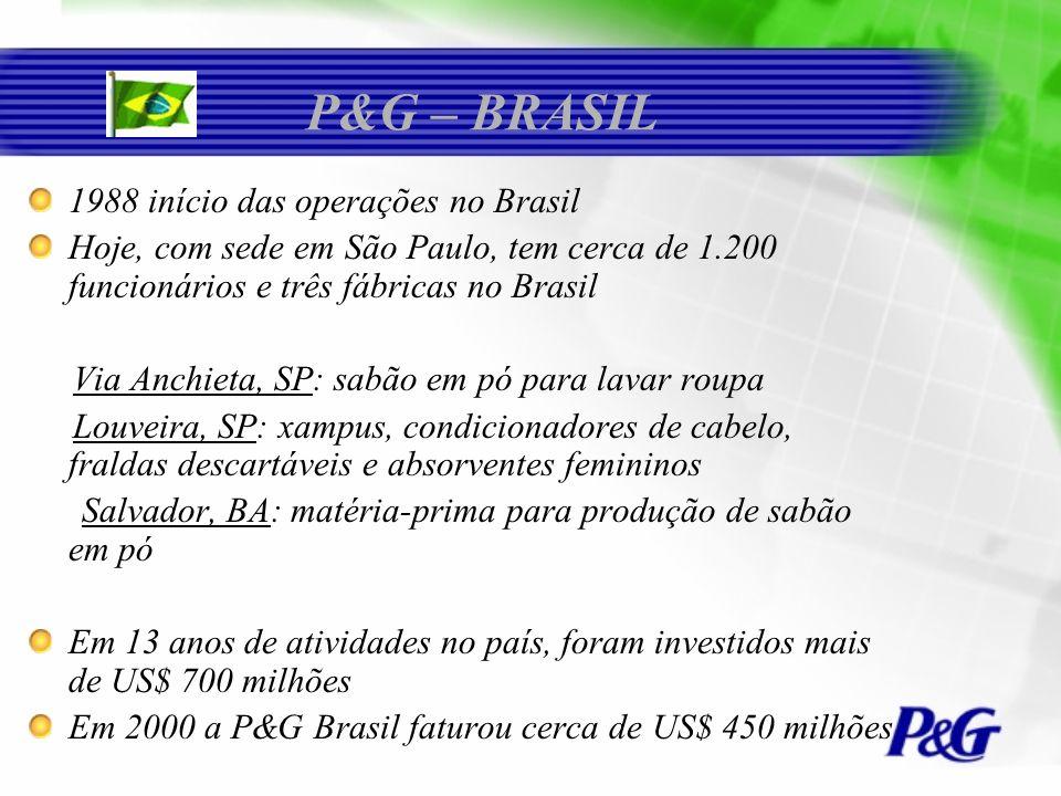 P&G – BRASIL 1988 início das operações no Brasil Hoje, com sede em São Paulo, tem cerca de 1.200 funcionários e três fábricas no Brasil Via Anchieta,