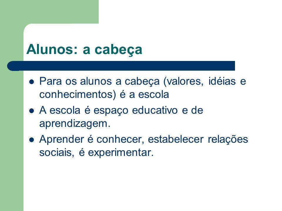 Alunos: a cabeça Para os alunos a cabeça (valores, idéias e conhecimentos) é a escola A escola é espaço educativo e de aprendizagem.