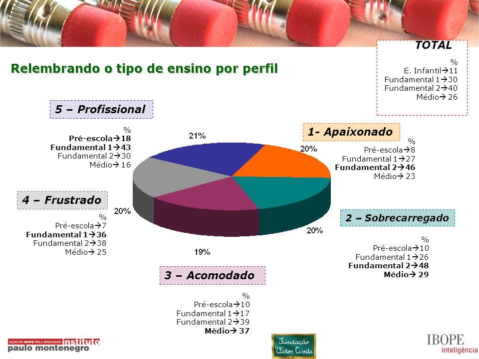 14 1- Apaixonado 2 – Sobrecarregado 3 – Acomodado 4 – Frustrado 5 – Profissional Relembrando o tipo de ensino por perfil % E. Infantil 11 Fundamental