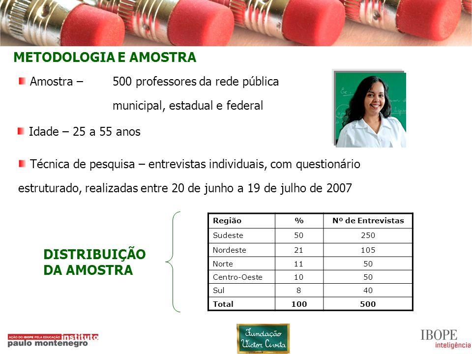 3 METODOLOGIA E AMOSTRA Região%Nº de Entrevistas Sudeste50250 Nordeste21105 Norte1150 Centro-Oeste1050 Sul840 Total100500 Amostra – 500 professores da