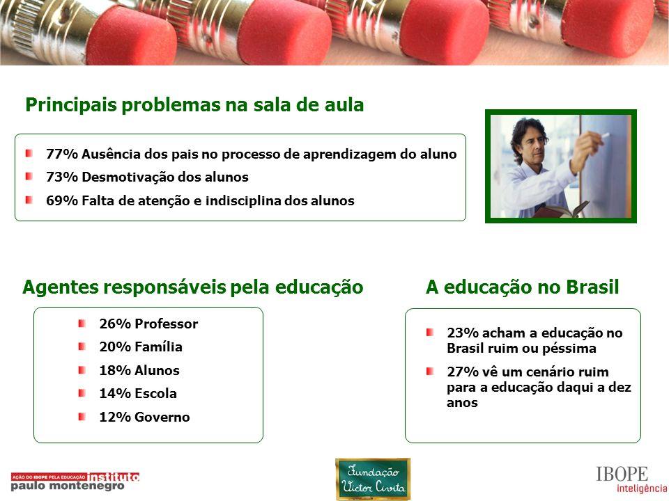 9 23% acham a educação no Brasil ruim ou péssima 27% vê um cenário ruim para a educação daqui a dez anos A educação no BrasilAgentes responsáveis pela