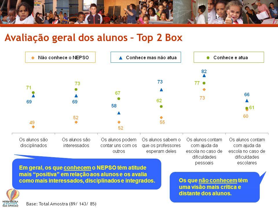 Avaliação geral dos alunos – Top 2 Box Base: Total Amostra (89/ 143/ 85) Em geral, os que conhecem o NEPSO têm atitude mais positiva em relação aos al