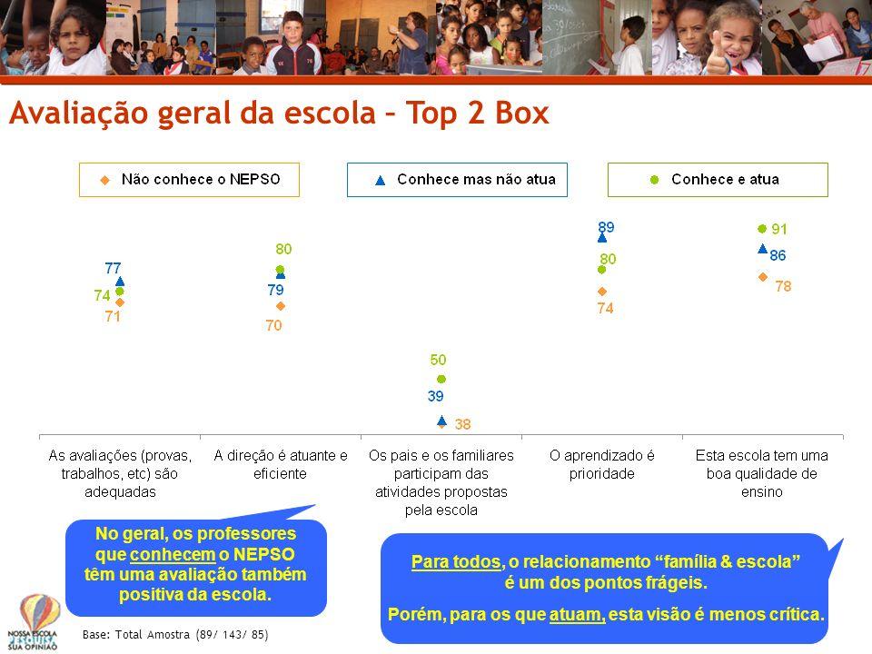 Avaliação geral da escola – Top 2 Box Base: Total Amostra (89/ 143/ 85) No geral, os professores que conhecem o NEPSO têm uma avaliação também positiv
