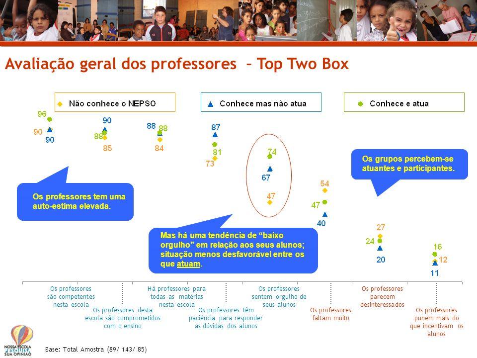 Avaliação geral dos professores – Top Two Box Base: Total Amostra (89/ 143/ 85) Os professores são competentes nesta escola Os professores desta escol