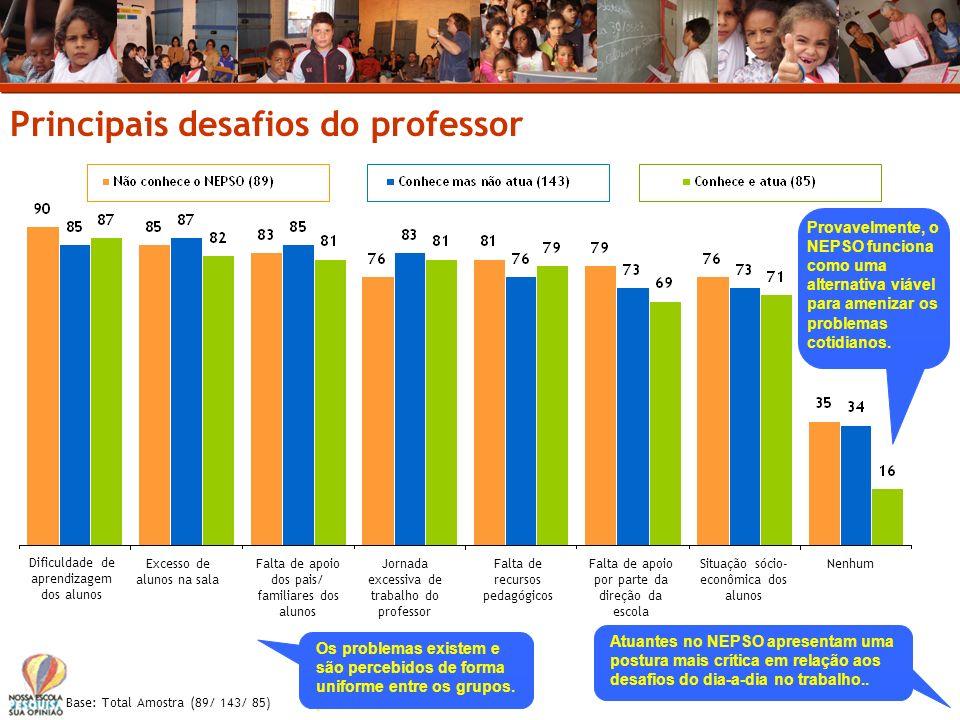 Principais desafios do professor Dificuldade de aprendizagem dos alunos Excesso de alunos na sala Falta de apoio dos pais/ familiares dos alunos Jorna