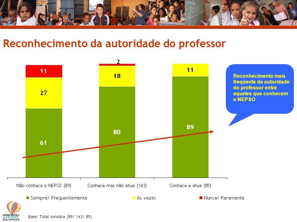 Reconhecimento da autoridade do professor Reconhecimento mais freqüente da autoridade do professor entre aqueles que conhecem o NEPSO Base: Total Amos