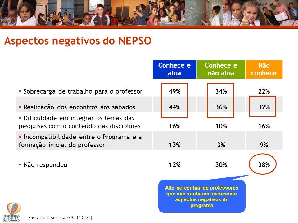 Aspectos negativos do NEPSO Conhece e atua Conhece e não atua Não conhece Sobrecarga de trabalho para o professor49%34%22% Realização dos encontros ao