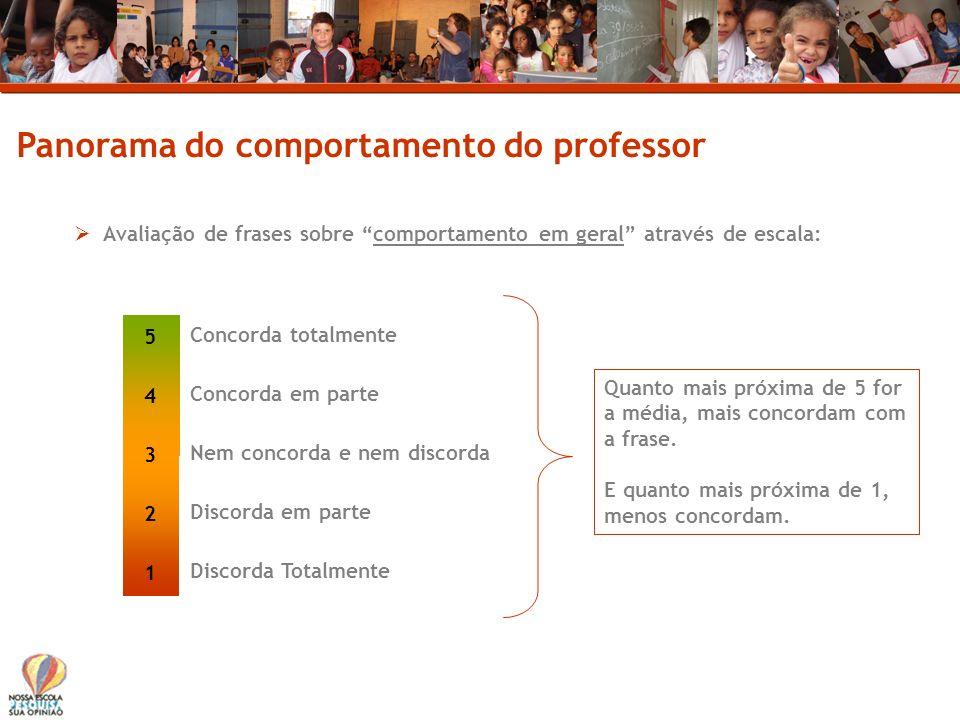 Panorama do comportamento do professor Avaliação de frases sobre comportamento em geral através de escala: Concorda totalmente Concorda em parte Nem c