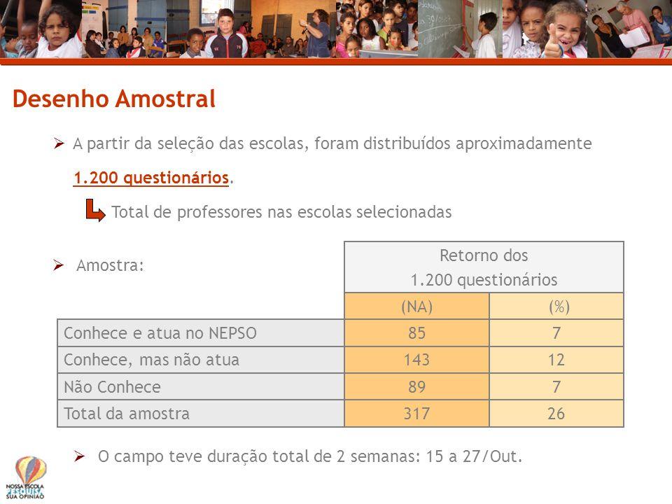 Desenho Amostral A partir da seleção das escolas, foram distribuídos aproximadamente 1.200 questionários. Total de professores nas escolas selecionada