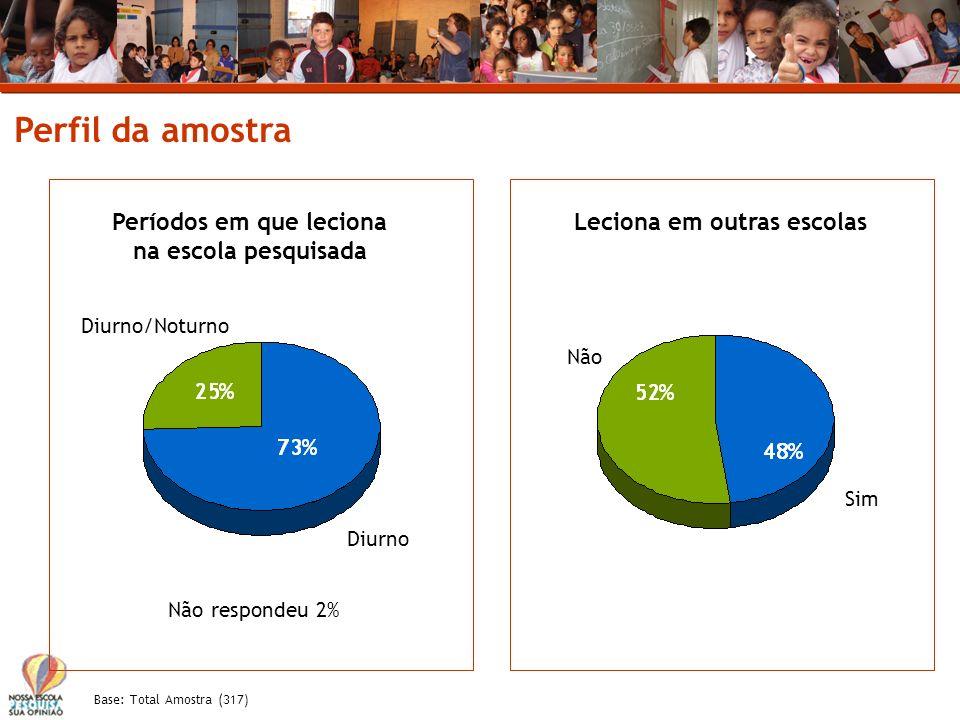 Base: Total Amostra (317) Perfil da amostra Períodos em que leciona na escola pesquisada Diurno Diurno/Noturno Não respondeu 2% Leciona em outras esco