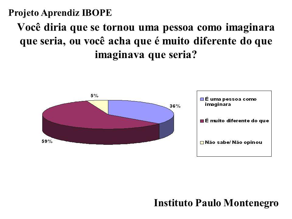 Projeto Aprendiz IBOPE Você diria que se tornou uma pessoa como imaginara que seria, ou você acha que é muito diferente do que imaginava que seria?