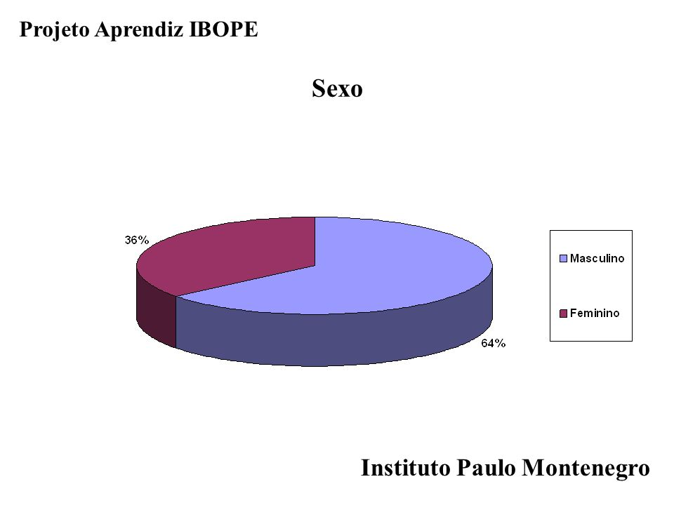 Projeto Aprendiz IBOPE Sexo