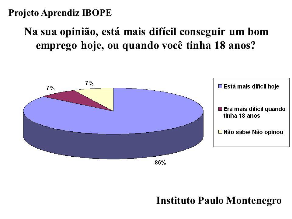 Instituto Paulo Montenegro Projeto Aprendiz IBOPE Na sua opinião, está mais difícil conseguir um bom emprego hoje, ou quando você tinha 18 anos?