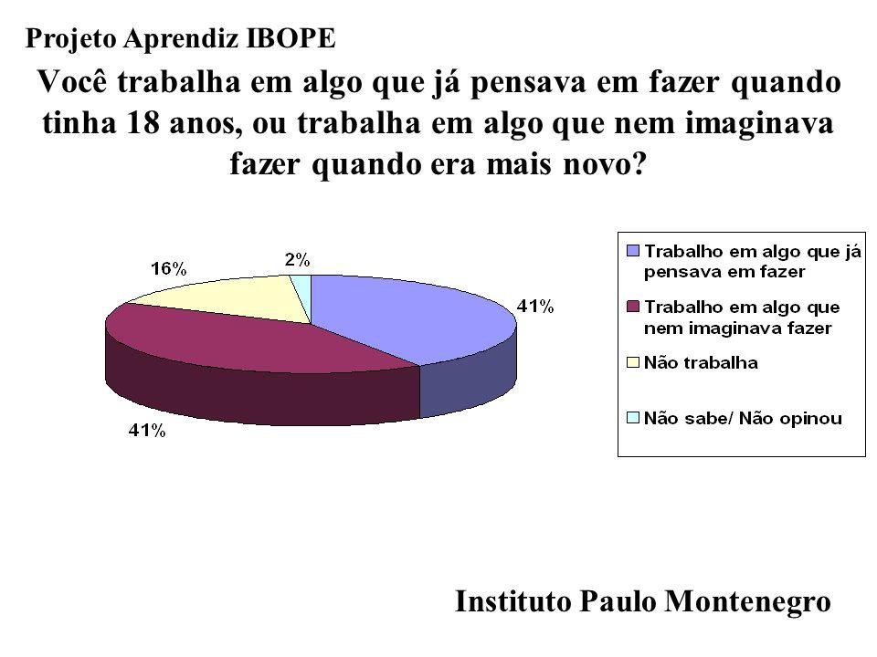 Instituto Paulo Montenegro Projeto Aprendiz IBOPE Você trabalha em algo que já pensava em fazer quando tinha 18 anos, ou trabalha em algo que nem imag