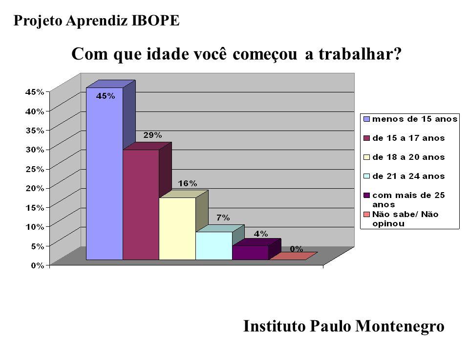 Projeto Aprendiz IBOPE Com que idade você começou a trabalhar? Instituto Paulo Montenegro