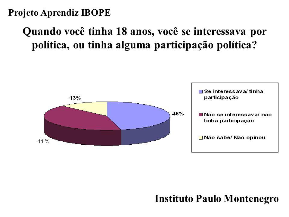 Projeto Aprendiz IBOPE Quando você tinha 18 anos, você se interessava por política, ou tinha alguma participação política?