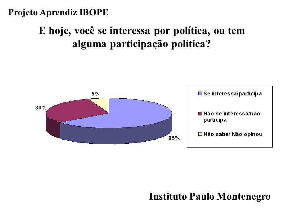 Instituto Paulo Montenegro Projeto Aprendiz IBOPE E hoje, você se interessa por política, ou tem alguma participação política?