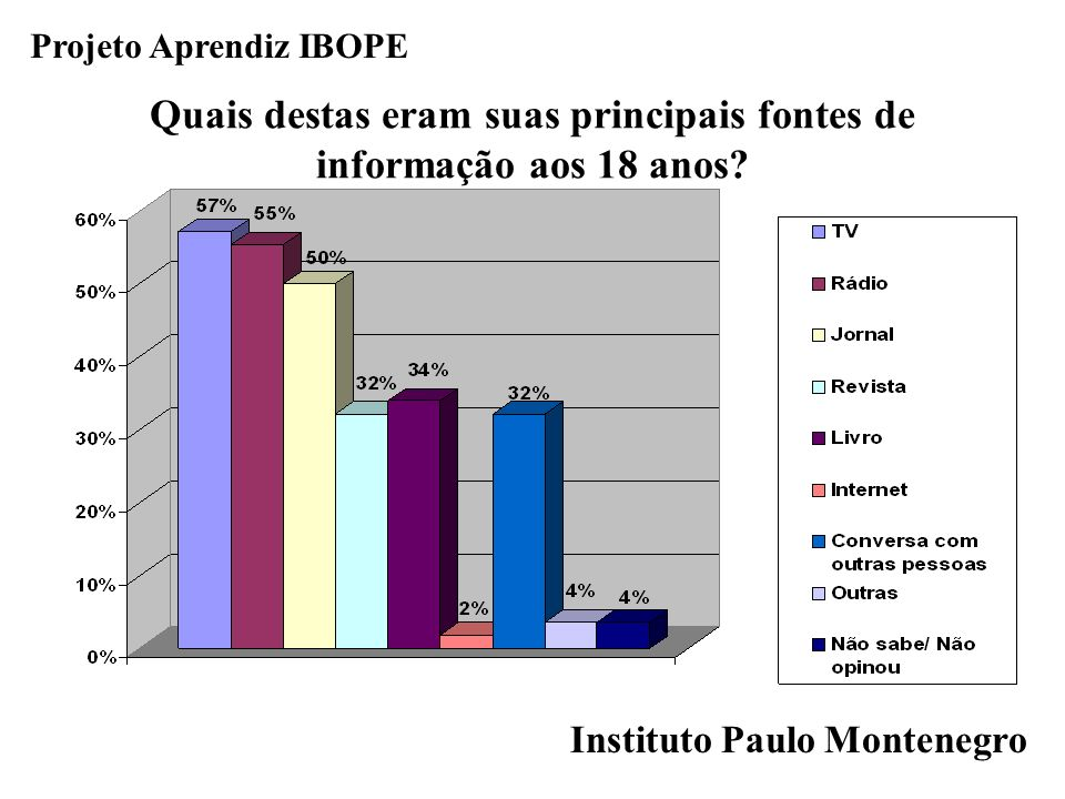 Instituto Paulo Montenegro Projeto Aprendiz IBOPE Quais destas eram suas principais fontes de informação aos 18 anos?