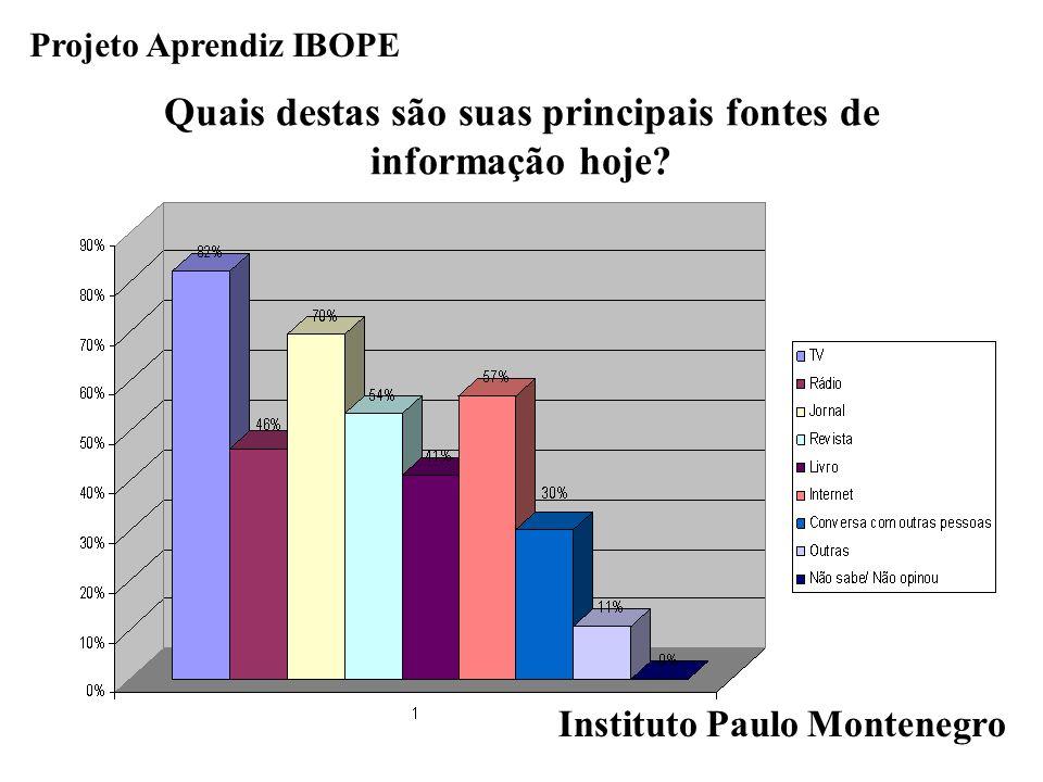 Projeto Aprendiz IBOPE Quais destas são suas principais fontes de informação hoje? Instituto Paulo Montenegro
