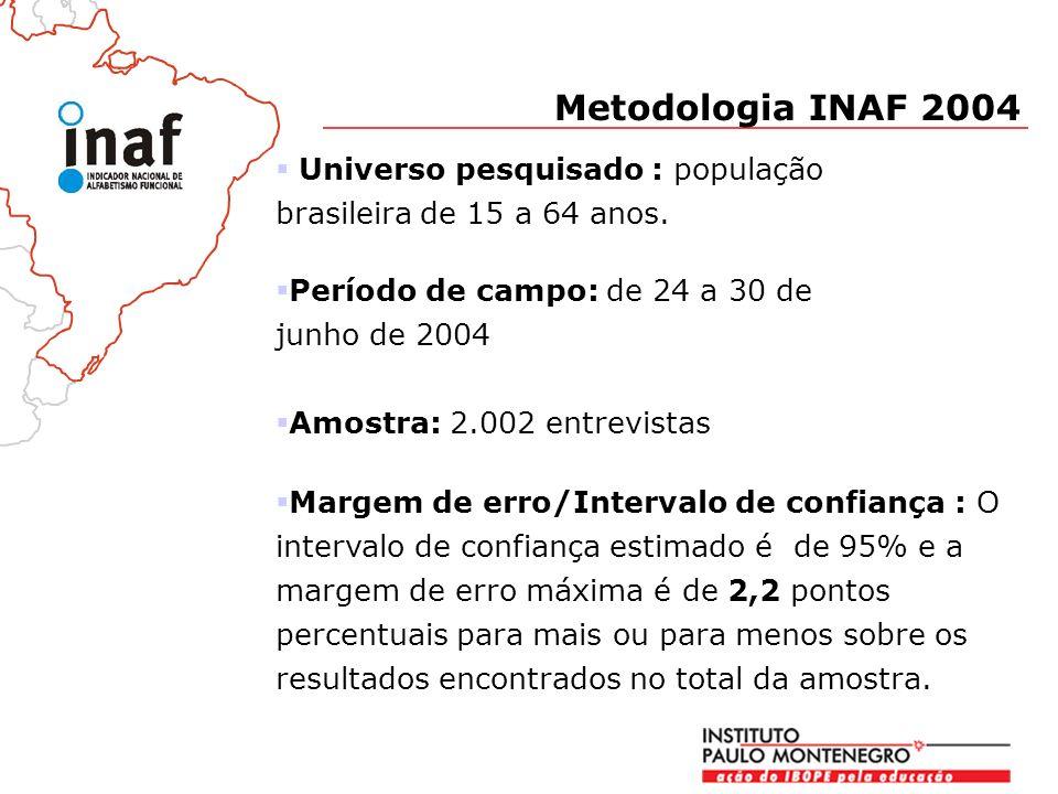 Metodologia INAF 2004 Universo pesquisado : população brasileira de 15 a 64 anos.