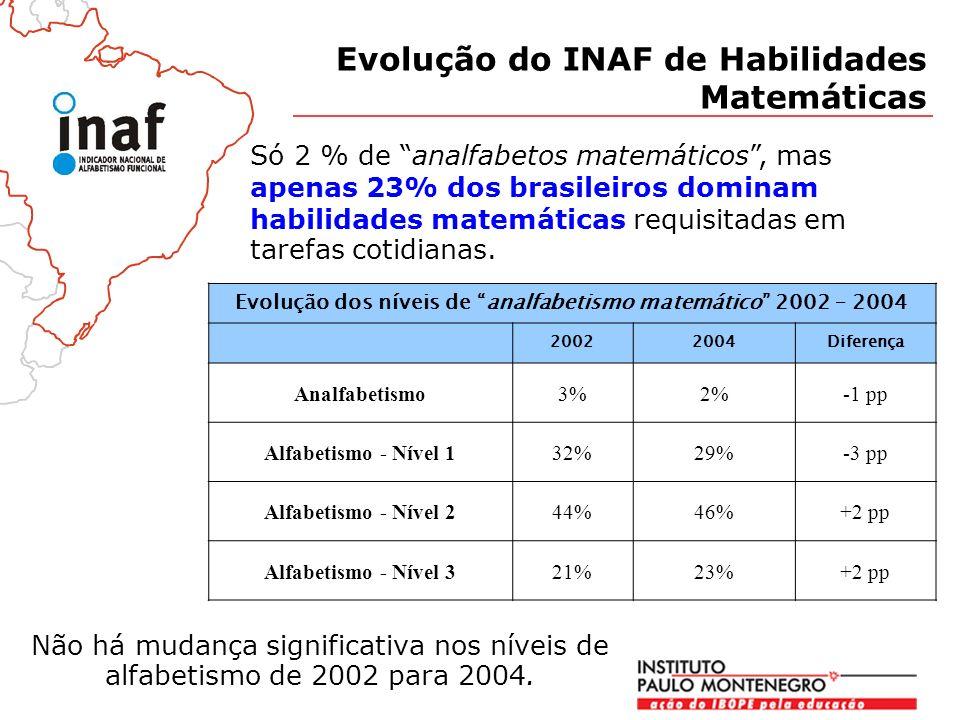 Não há mudança significativa nos níveis de alfabetismo de 2002 para 2004.