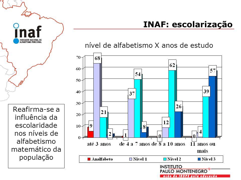 Reafirma-se a influência da escolaridade nos níveis de alfabetismo matemático da população nível de alfabetismo X anos de estudo INAF: escolarização