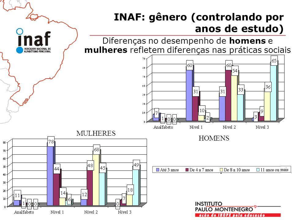 Diferenças no desempenho de homens e mulheres refletem diferenças nas práticas sociais INAF: gênero (controlando por anos de estudo) MULHERES HOMENS
