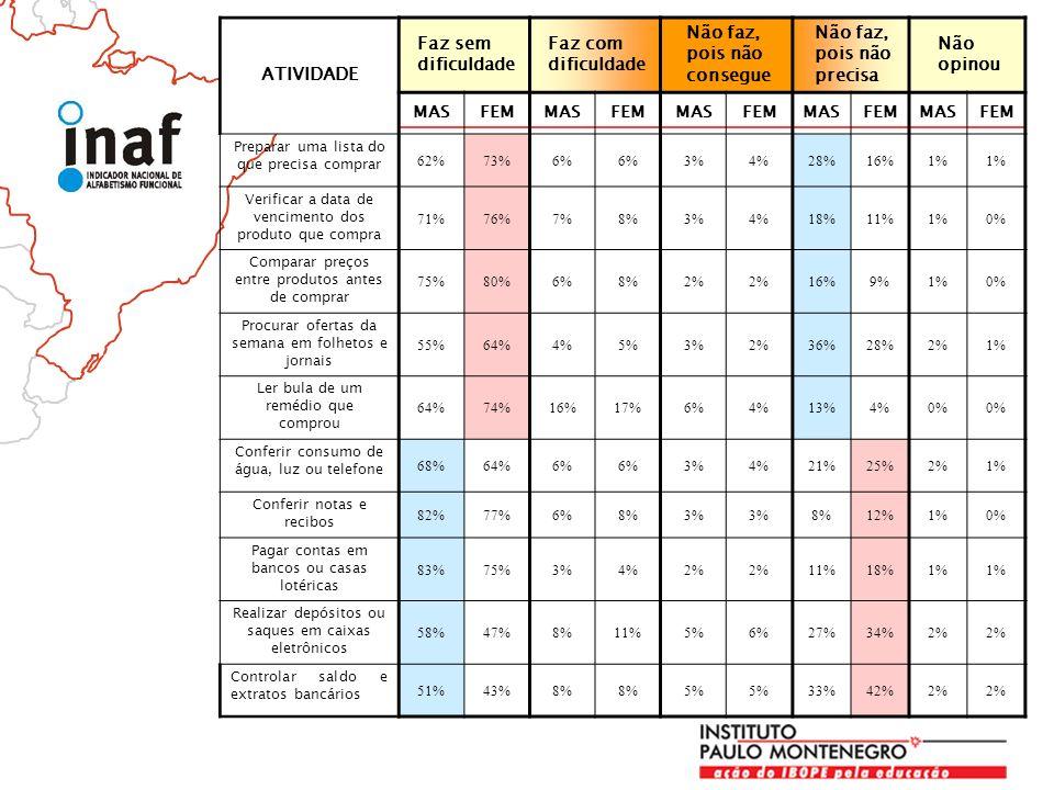ATIVIDADE Faz sem dificuldade Faz com dificuldade Não faz, pois não consegue Não faz, pois não precisa Não opinou MASFEMMASFEMMASFEMMASFEMMASFEM Preparar uma lista do que precisa comprar 62%73%6% 3%4%28%16%1% Verificar a data de vencimento dos produto que compra 71%76%7%8%3%4%18%11%1%0% Comparar preços entre produtos antes de comprar 75%80%6%8%2% 16%9%1%0% Procurar ofertas da semana em folhetos e jornais 55%64%4%5%3%2%36%28%2%1% Ler bula de um remédio que comprou 64%74%16%17%6%4%13%4%0% Conferir consumo de água, luz ou telefone 68%64%6% 3%4%21%25%2%1% Conferir notas e recibos 82%77%6%8%3% 8%12%1%0% Pagar contas em bancos ou casas lotéricas 83%75%3%4%2% 11%18%1% Realizar depósitos ou saques em caixas eletrônicos 58%47%8%11%5%6%27%34%2% Controlar saldo e extratos bancários 51%43%8% 5% 33%42%2%