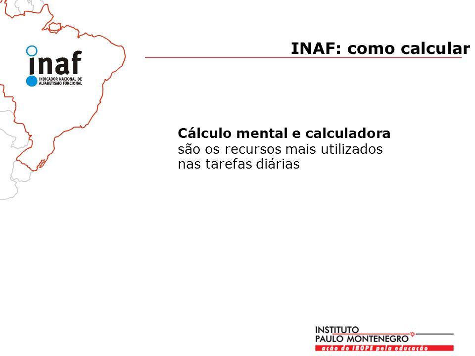 Cálculo mental e calculadora são os recursos mais utilizados nas tarefas diárias INAF: como calcular
