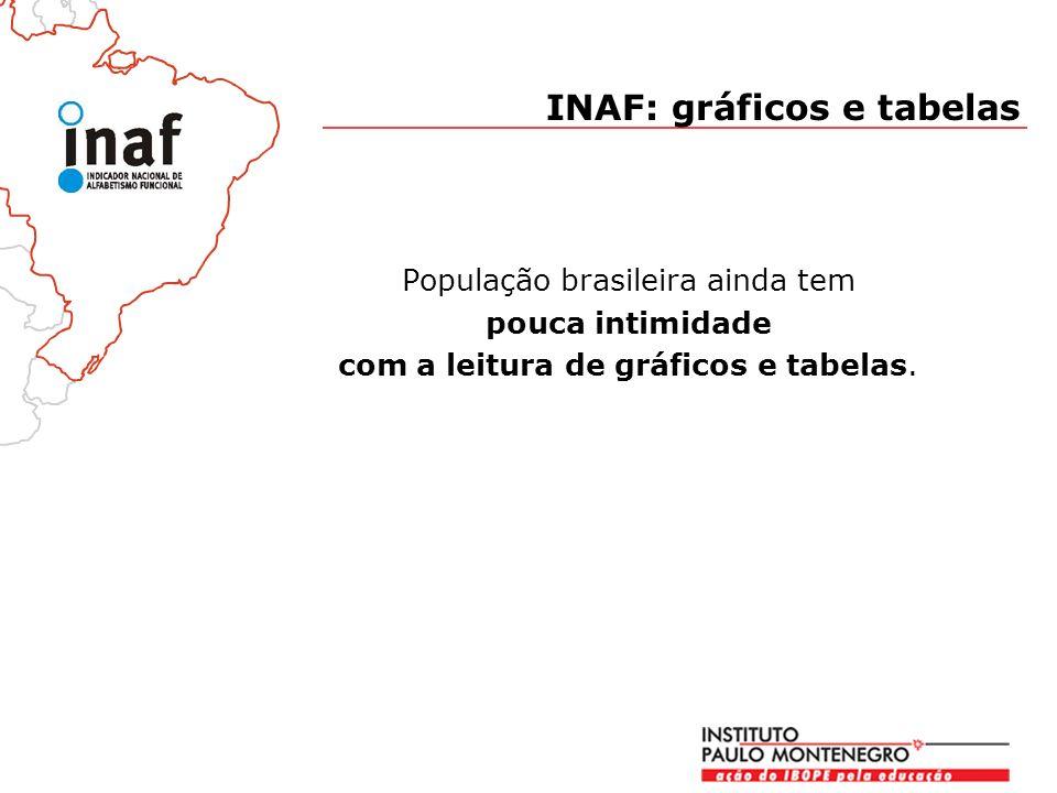 População brasileira ainda tem pouca intimidade com a leitura de gráficos e tabelas.
