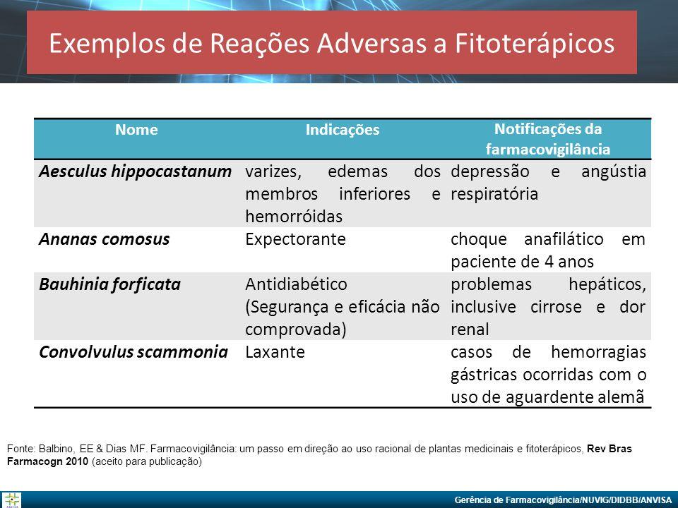 Gerência de Farmacovigilância/NUVIG/DIDBB/ANVISA Exemplos de Reações Adversas a Fitoterápicos NomeIndicaçõesNotificações da farmacovigilância Aesculus