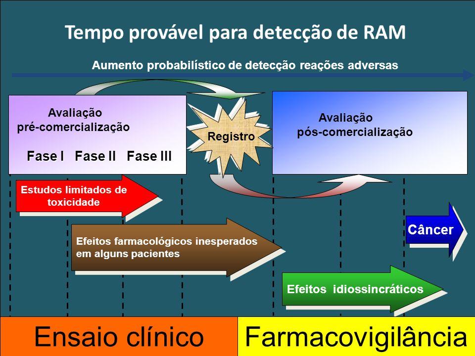 Gerência de Farmacovigilância/NUVIG/DIDBB/ANVISA Fonte: Balbino, EE & Dias MF.