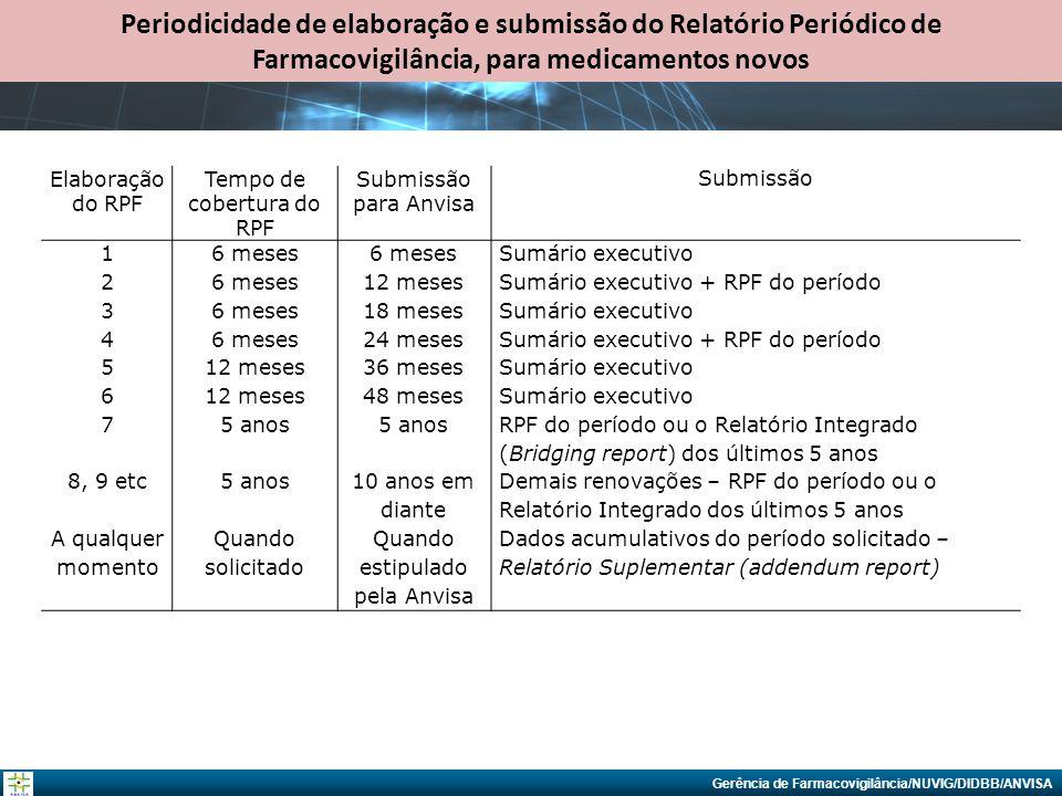 Gerência de Farmacovigilância/NUVIG/DIDBB/ANVISA Elaboração do RPF Tempo de cobertura do RPF Submissão para Anvisa Submissão 16 meses Sumário executiv
