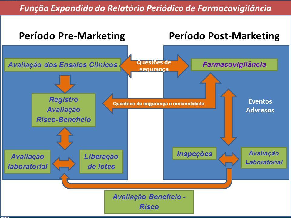 Gerência de Farmacovigilância/NUVIG/DIDBB/ANVISA Avaliação dos Ensaios Clínicos Farmacovigilância Liberação de lotes Avaliação Laboratorial Inspeções