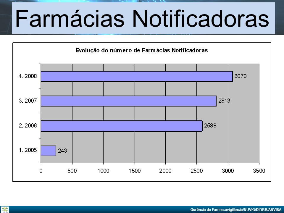 Gerência de Farmacovigilância - GFARM NUVIG/DIDBB/ANVISA Centro Nacional de Monitorização de Medicamentos Fone: + 55 (61) 3462-5453 farmacovigilancia@anvisa.gov.br www.anvisa.gov.br
