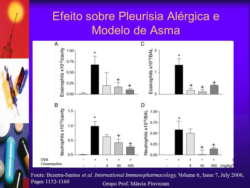 Fonte: Bezerra-Santos et al. International Immunopharmacology, Volume 6, Issue 7, July 2006, Pages 1152-1160 Efeito sobre Pleurisia Alérgica e Modelo