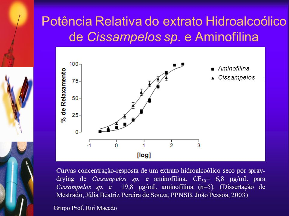 Potência Relativa do extrato Hidroalcoólico de Cissampelos sp. e Aminofilina Curvas concentração-resposta de um extrato hidroalcoólico seco por spray-