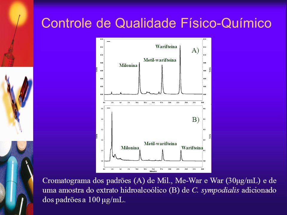 Controle de Qualidade Físico-Químico Cromatograma dos padrões (A) de Mil., Me-War e War (30μg/mL) e de uma amostra do extrato hidroalcoólico (B) de C.