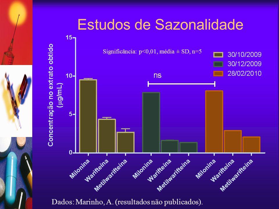 Estudos de Sazonalidade Dados: Marinho, A. (resultados não publicados). Significância: p<0,01, média ± SD, n=5