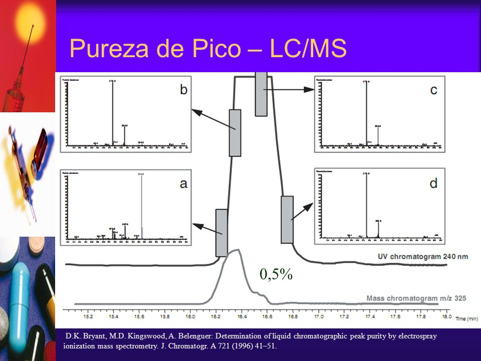 Pureza de Pico – LC/MS D.K. Bryant, M.D. Kingswood, A. Belenguer: Determination of liquid chromatographic peak purity by electrospray ionization mass