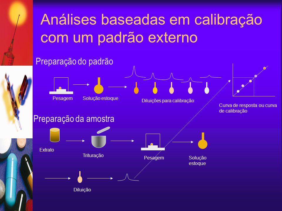 Análises baseadas em calibração com um padrão externo Preparação da amostra Preparação do padrão PesagemSolução estoque Diluições para calibração Curva de resposta ou curva de calibração Extrato Trituração Pesagem Solução estoque Diluição