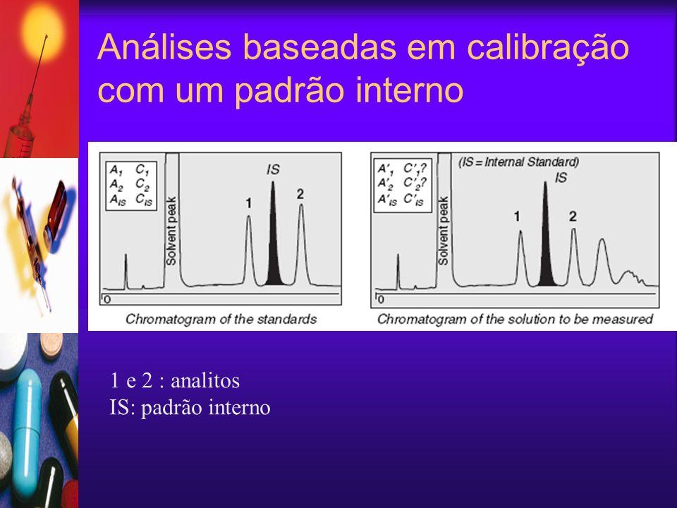 Análises baseadas em calibração com um padrão interno 1 e 2 : analitos IS: padrão interno