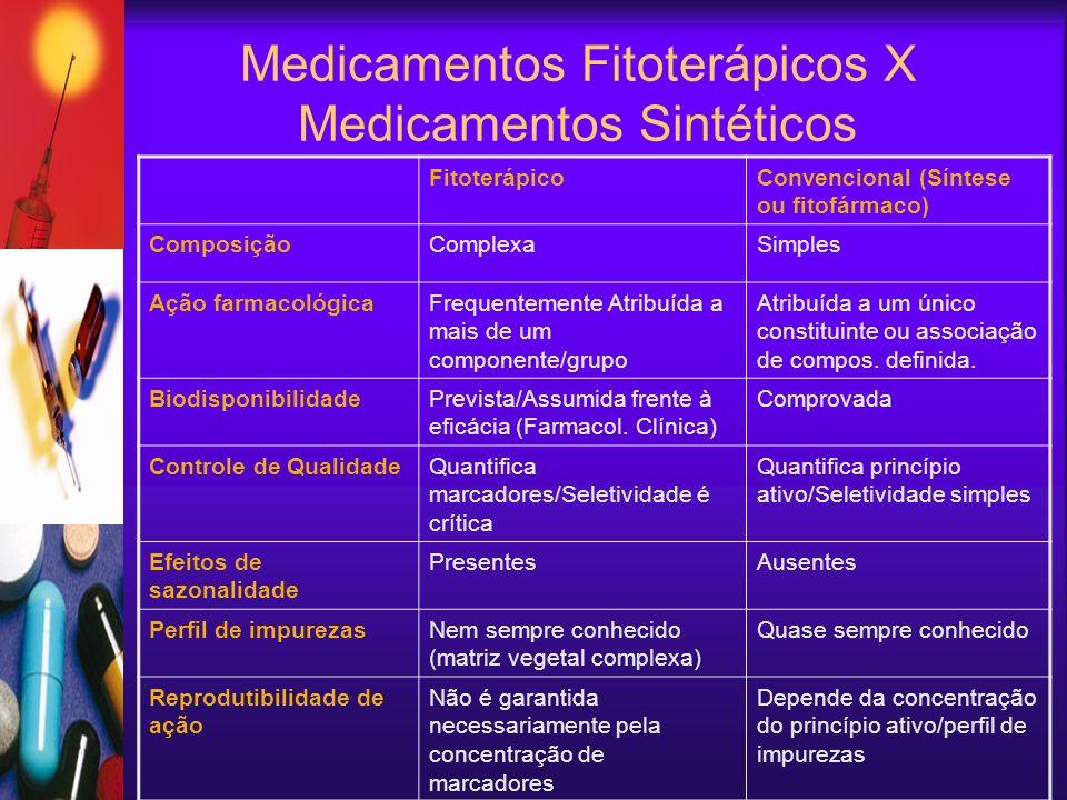 Medicamentos Fitoterápicos X Medicamentos Sintéticos FitoterápicoConvencional (Síntese ou fitofármaco) ComposiçãoComplexaSimples Ação farmacológicaFrequentemente Atribuída a mais de um componente/grupo Atribuída a um único constituinte ou associação de compos.