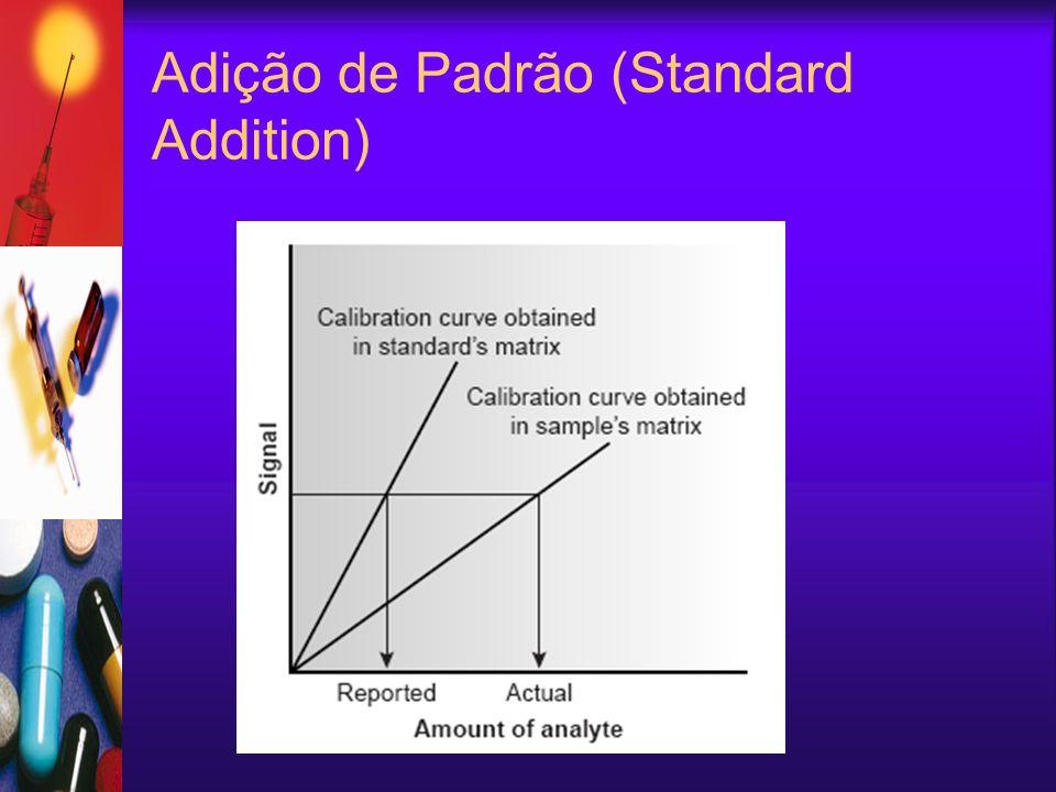 Adição de Padrão (Standard Addition)