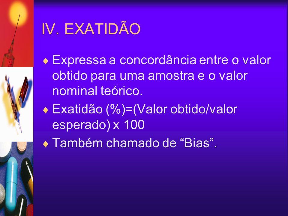 IV. EXATIDÃO Expressa a concordância entre o valor obtido para uma amostra e o valor nominal teórico. Exatidão (%)=(Valor obtido/valor esperado) x 100