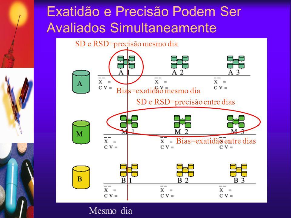 Exatidão e Precisão Podem Ser Avaliados Simultaneamente Mesmo dia SD e RSD=precisão mesmo dia SD e RSD=precisão entre dias Bias=exatidão mesmo dia Bia