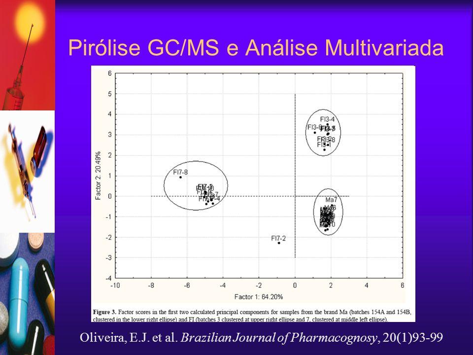 Pirólise GC/MS e Análise Multivariada Oliveira, E.J. et al. Brazilian Journal of Pharmacognosy, 20(1)93-99