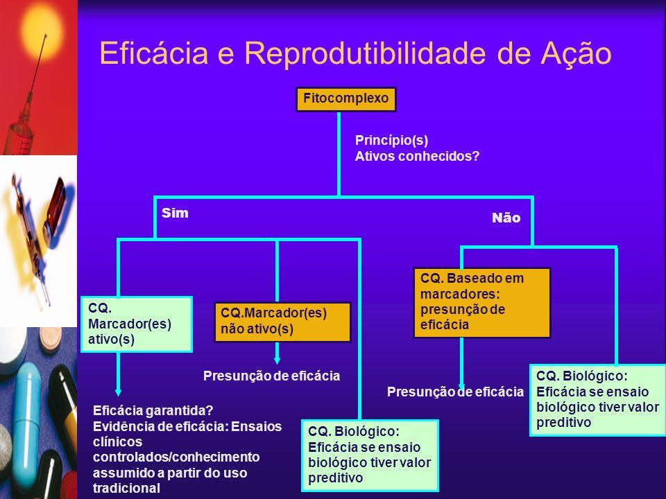 Eficácia e Reprodutibilidade de Ação Fitocomplexo Princípio(s) Ativos conhecidos? Sim CQ.Marcador(es) não ativo(s) Presunção de eficácia Eficácia gara